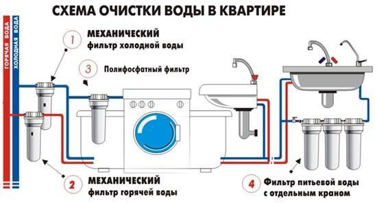 очистка воды, квартира