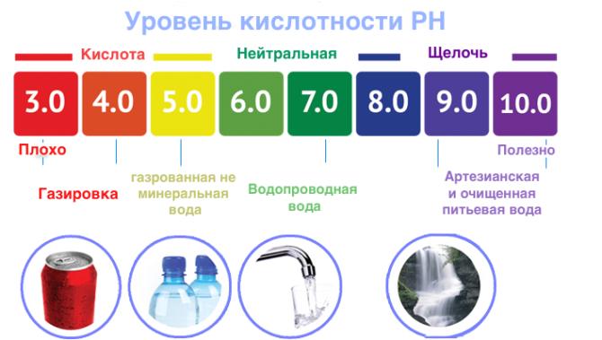 pH напитков
