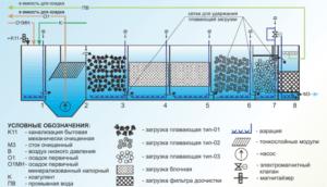 Мембранный биореактор схема