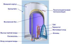 Составляющие электрического накопительного водонагревателя Аристон