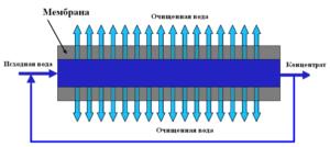 Принцип работы мембранного модуля