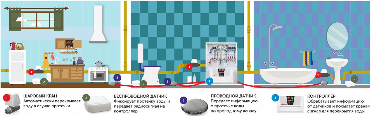 Система протечки воды