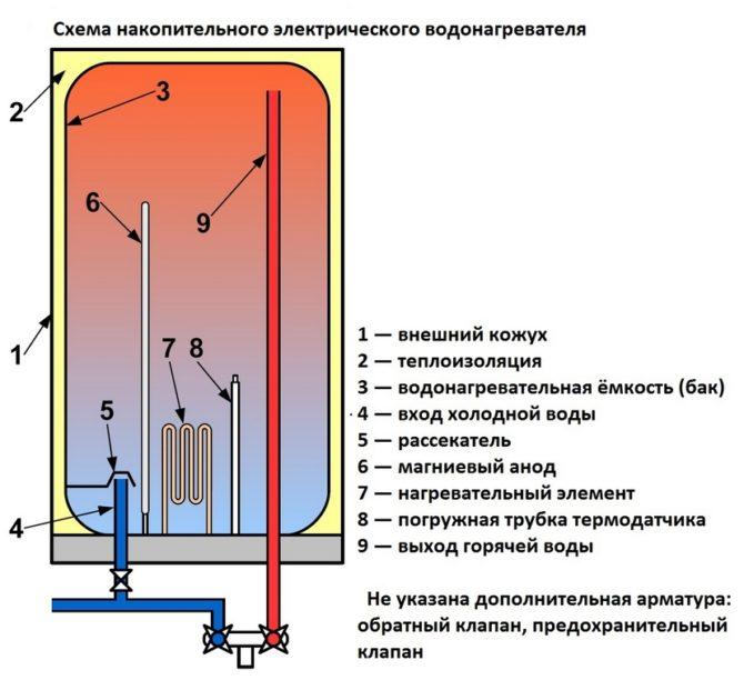 Схема нагревателя