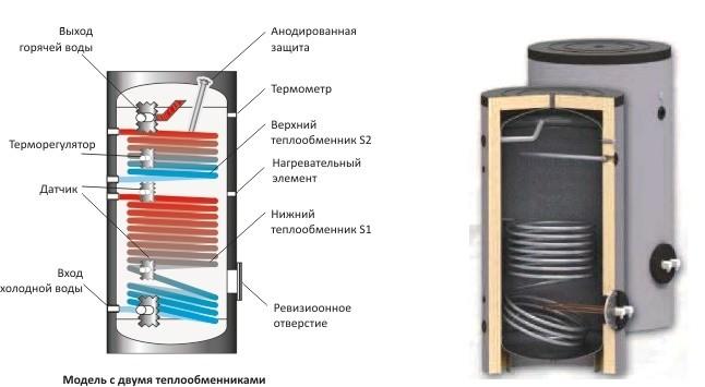 Водонагреватель комбинированного нагрева