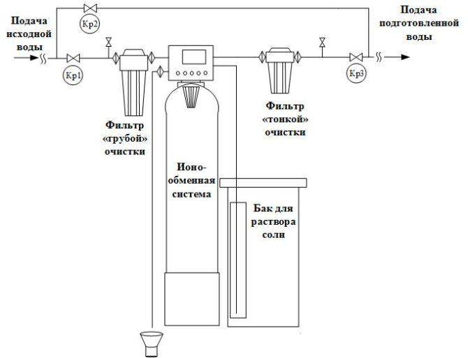 Подготовка воды для нужд котельной в ООО «Согласие»