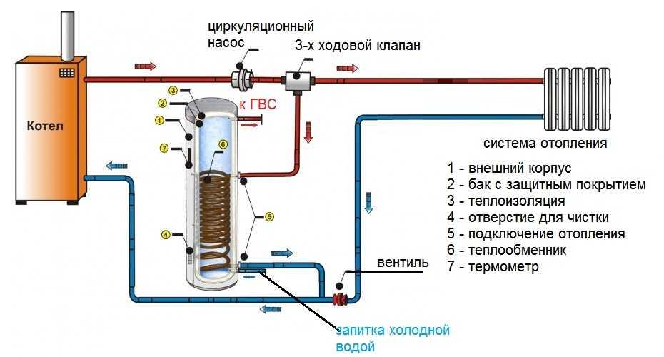 Нагрев воды прибором