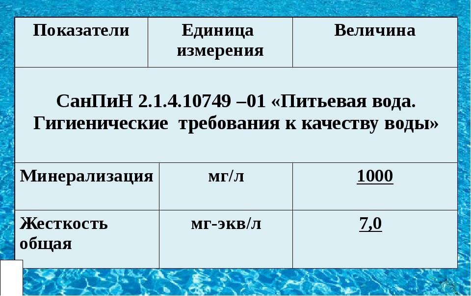 Требования к воде по СанПин