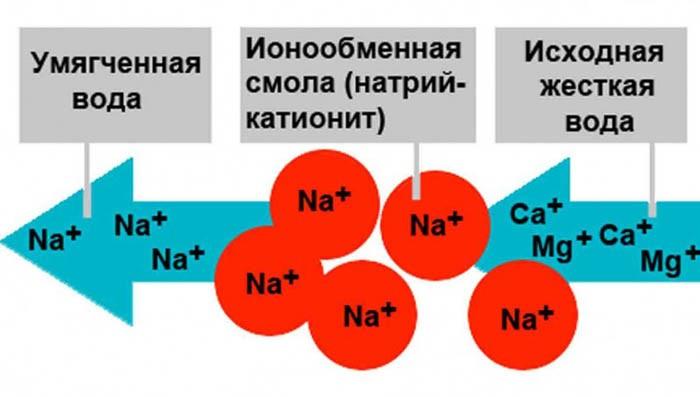 Схема катионирования