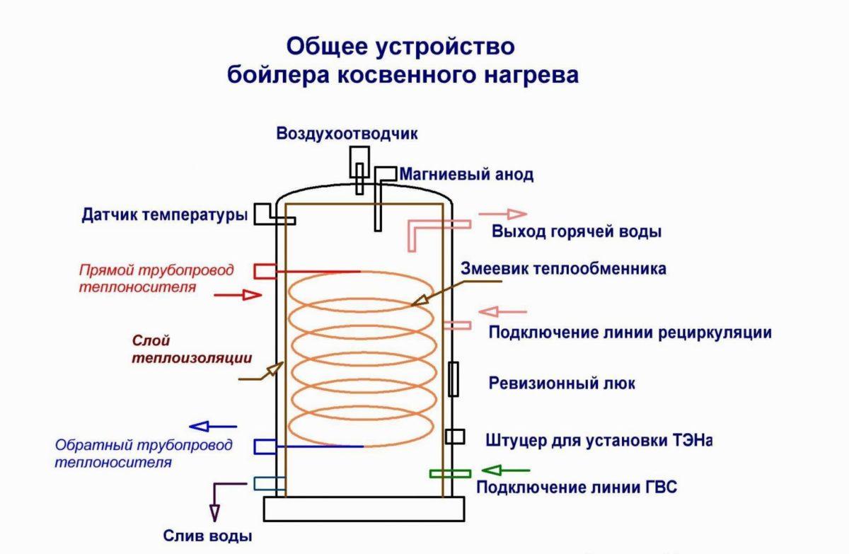 Напольный водонагреватель косвенного нагрева