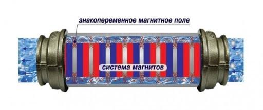 Установка магнитного фильтра